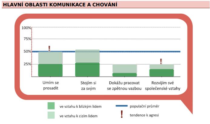 Grafické znázornění výsledků dotazníku komunikačního stylu - asertivity.