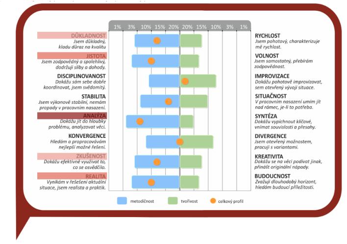 Grafické znázornění výsledků Multifaktorového pracovního profilu.