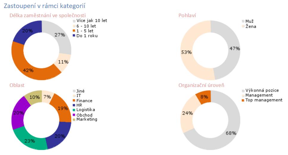 Grafické znázornění zastoupení účastníků v průzkumu