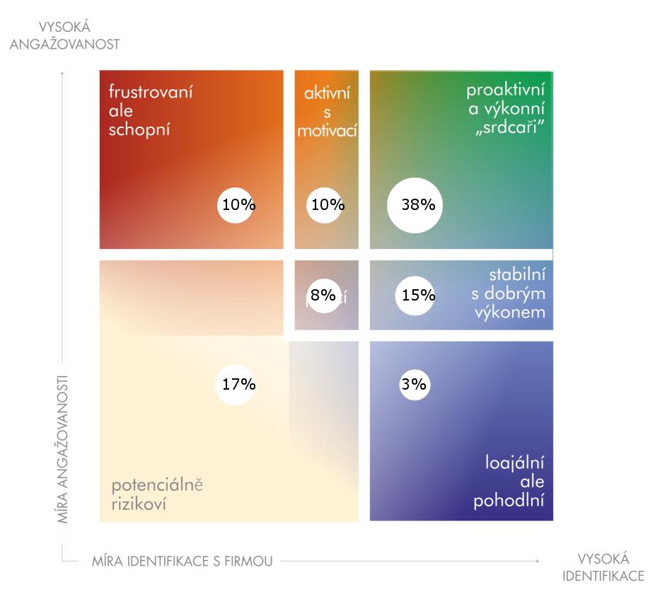 rozložení zaměstnanců v průzkumu spokojenosti dle celkové míry angažovanosti a identifikace