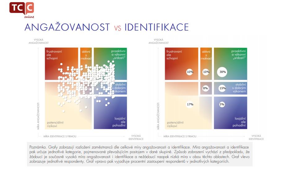 Angažovanost vs. identifikace