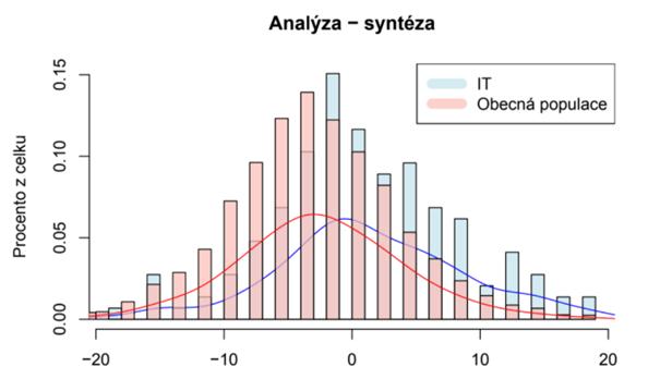 Graf: anlýza - syntéza
