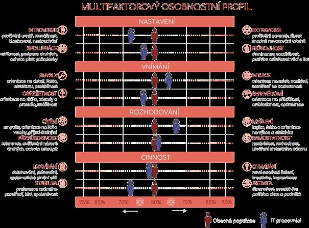 Multifaktorový osobnostní profil porovnání IT a obecné populace