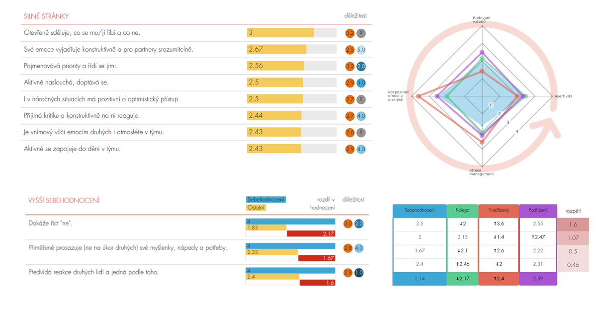 Ilustrační obrázek: grafy z výstupní zprávy